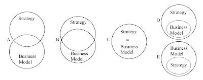 стратегия и бизнес-модель предприятия