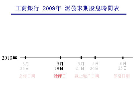 淺談收取股息 – 香港股票投資網誌