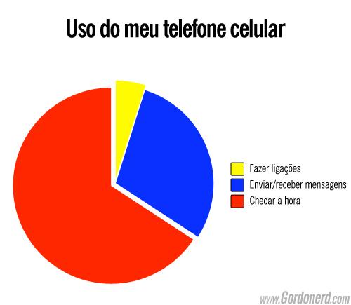 grafico usodomeutelefonecelular Uma verdade conveniente