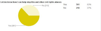Over 60% of petitioners OK future contact about this and other civil rights abuses, 12/24/2010