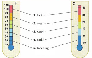 weather Temperature – Weather   Seasons events english through pictures