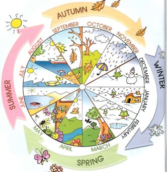 year 1 THE CALENDAR: Year, Months, Seasons, Time dictionary children