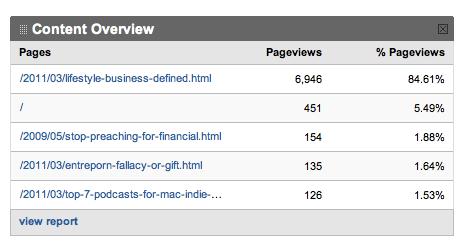 Dashboard-GoogleAnalytics-2011-03-26-10-51.png
