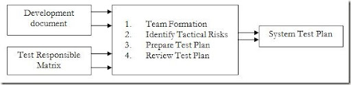 Test Planning - Step by Step