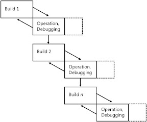 prototype model in sdlc pdf