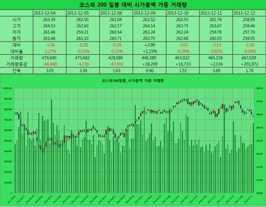 2013-12-12 코스피일봉
