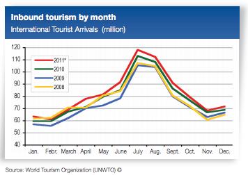 Viajeros globales por mes