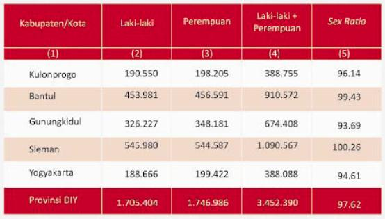 Indonesia Population Demographics Indonesia Population 2010 Yogyakarta Yogya Province