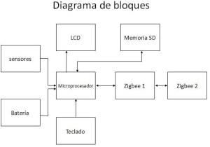 Sistema De alarmas: Diagrama de bloques