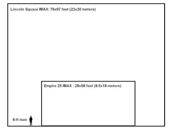 Leinwandgrößen 4K und IMAX digital