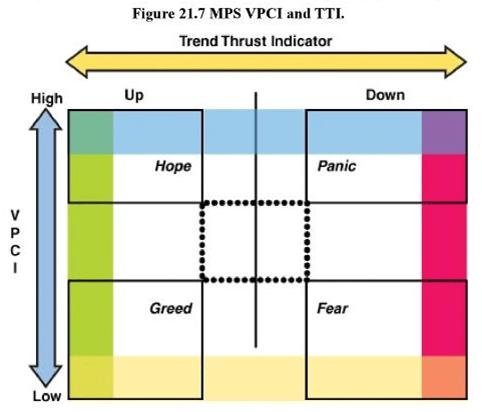 MPS의 VPCI와 TTI