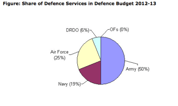 Figure: Share of Defence Services in Defence Budget 2012-13