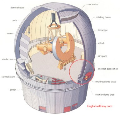 Observatory   dome shutter, arch , crane, windscreen, control room, girder, air intake, rotating dome, telescope, airlock , air space, exterior dome shell, rotating dome truck , interior dome shell