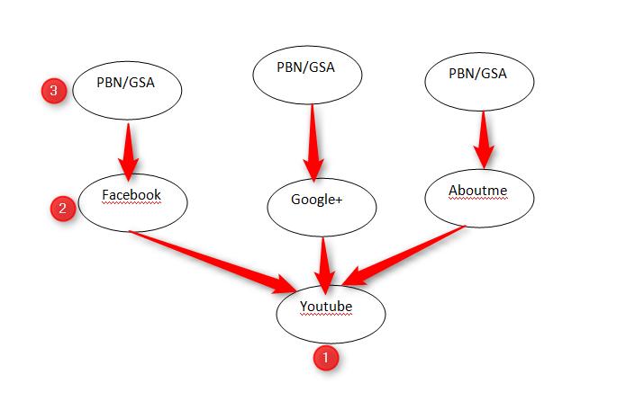 Sơ đồ Web2.0SBN