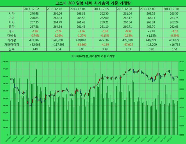 2013-12-10 코스피일봉