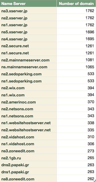 Zone Transfer 問題的 name server 相關統計