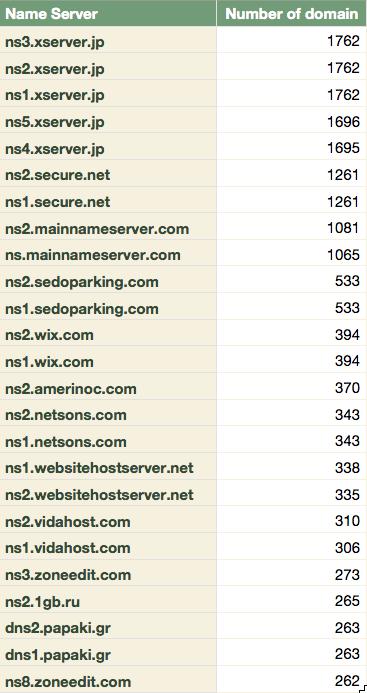 [資安技術] DNS Zone Transfer 世界大揭秘 zone-transfer-statistics-of-name-server