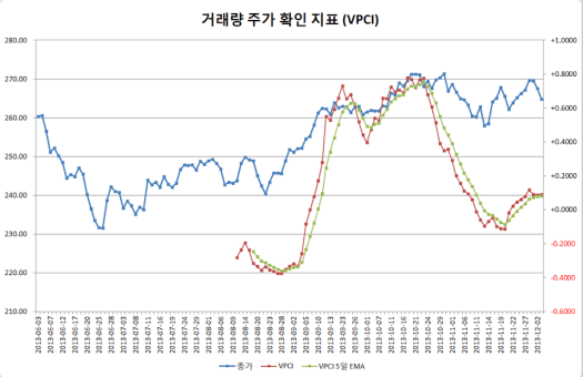 2013-12-03 VPCI