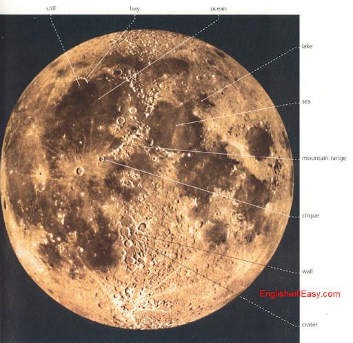 Características lunares acantilado, Bahía, océano, lago, mar, cordillera, circo, muro, cráter