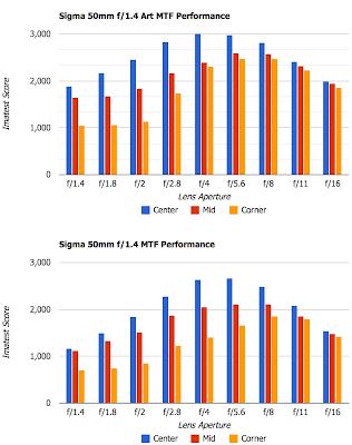 Sigma 50mm f/1.4 DG HSM Art vs Sigma 50mm f/1.4 EX DG HSM