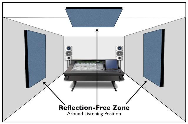 reflection free zone painel acústico