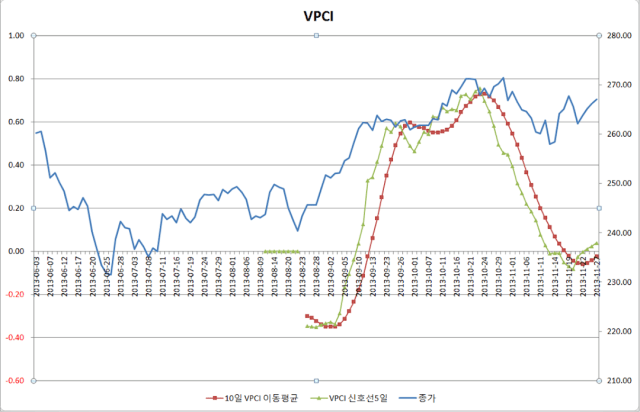 2013-11-27 VPCI