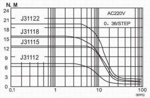 มอเตอร์ Stepping 3 Phase 12degrees 43A 8 Nm J31112 คลองถมช้อปปิ้งมอลล์
