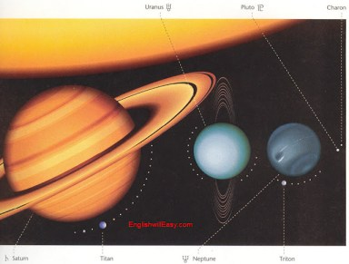 Planètes et Lune Uranus, Pluton, Charon, Saturne, Titan, Neptune, Triton