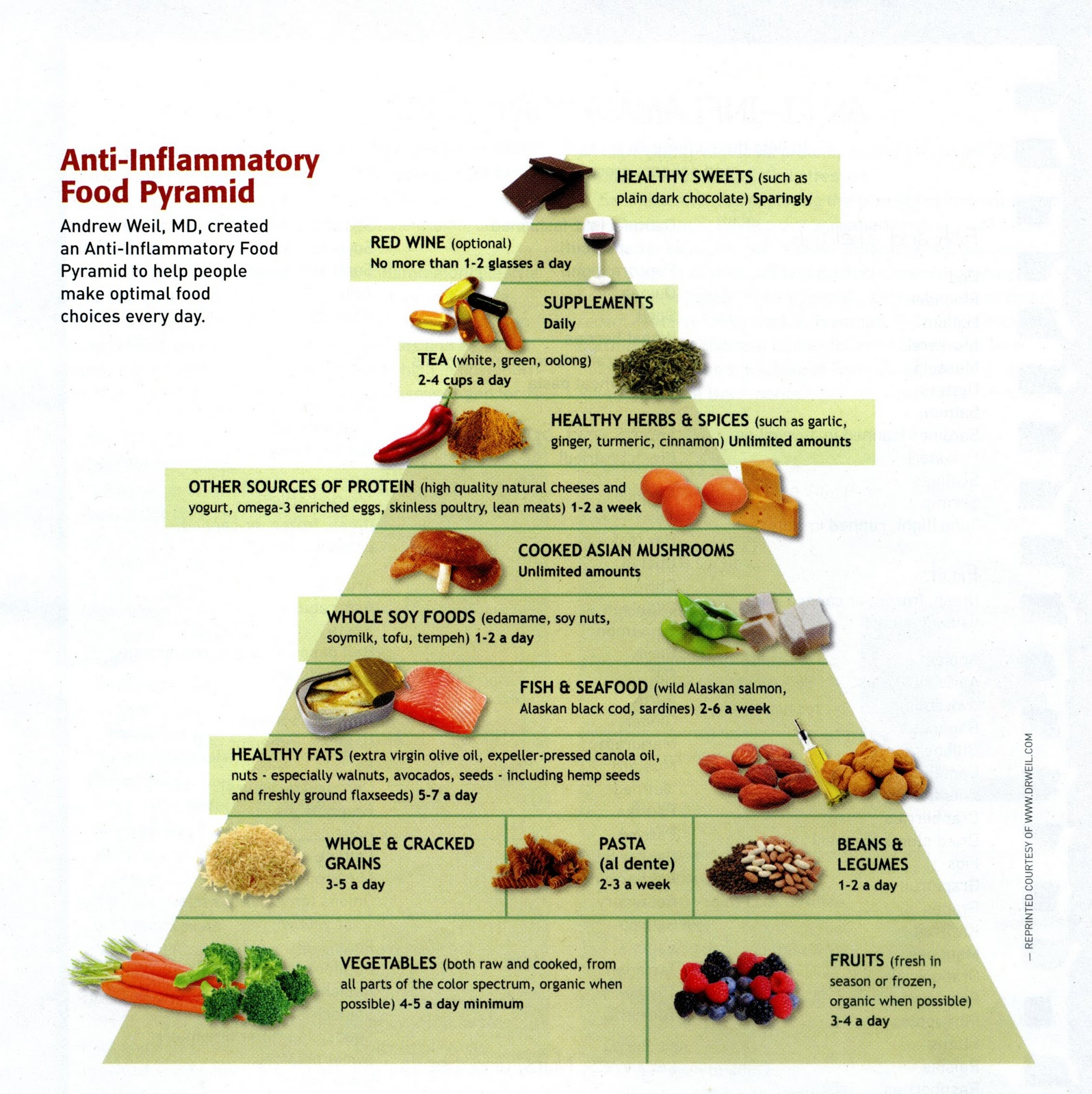 Foodwise Nutrition Anti Inflammatory Food Pyramid