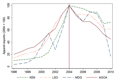 Figure 1. The rise and fall of African apparel exports