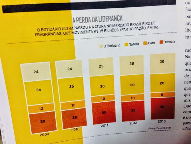 Marketing: Boticário passa Natura em venda de perfumes