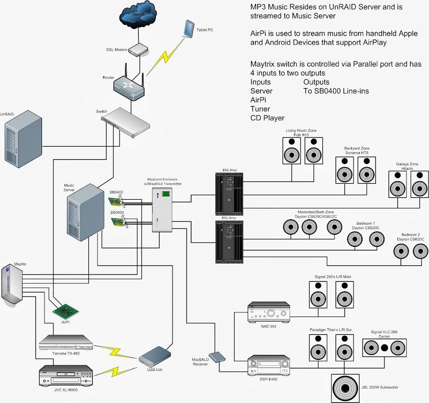 home audio system setup diagram