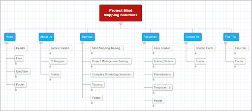 Mind Mapping to Storyboard a Web Site - Mind mapping is an excellent