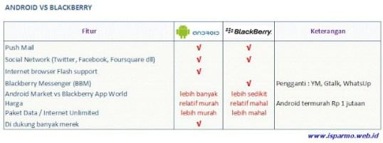 Perbandingan Blackberry dan Android