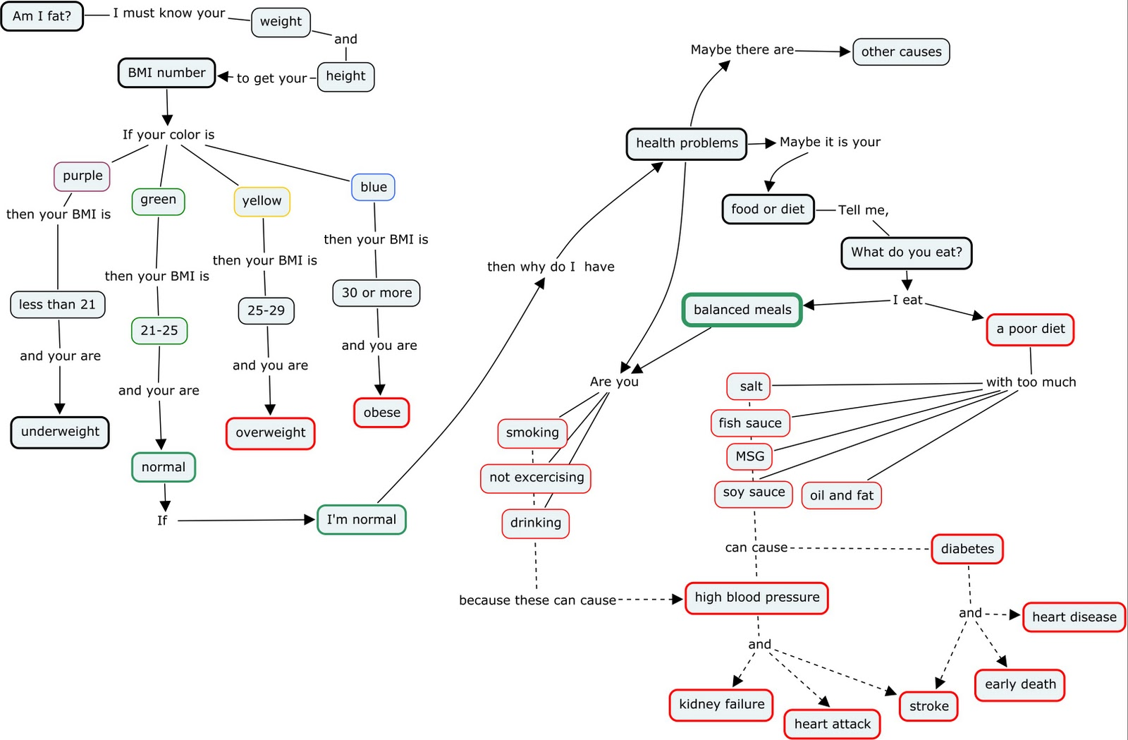 Young Projectst Food And Health Concept Map Updated