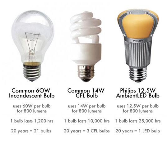 New Incandescent Light Bulb Law