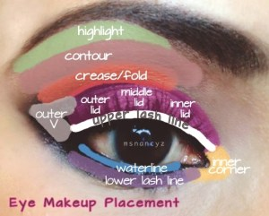 Nature's Eye: Eye Makeup Placement:Diagram of eye areas