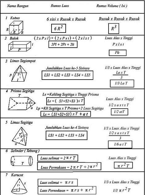 Buku matematika kelas 4 5 dan 6 kurikulum 2013 sekolahdasarnet. Contoh Soal Bangun Ruang Limas Beserta Jawabannya