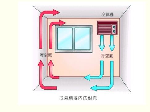 室內冷熱空氣對流|冷熱- 室內冷熱空氣對流|冷熱 - 快熱資訊 - 走進時代