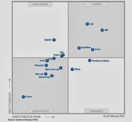 Gartner Advanced Analytics MQ Feb2014