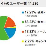 Analytics_2012-03_Traffic.png