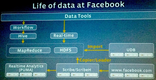 life-of-data-at-facebook