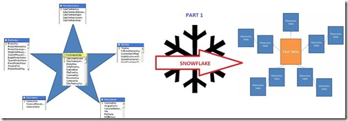 Star to Snowflake