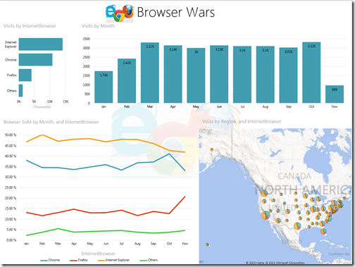 Power View dashboard - Browser Wars