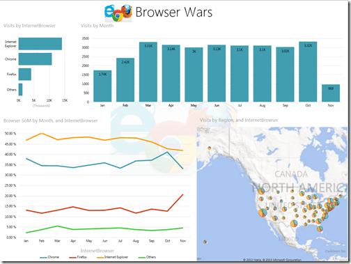 Power View dashboard - Browser Wars
