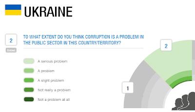 барометр коррупции