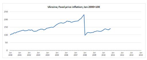 Продовольственная безопасность Украины 2013