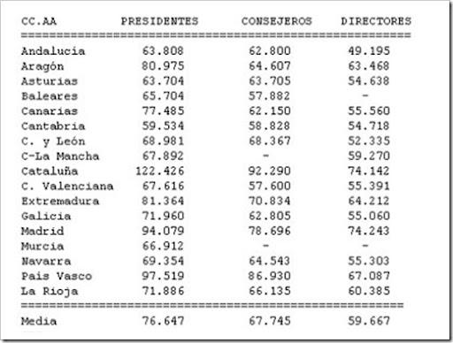 sueldos presidentes autonómicos