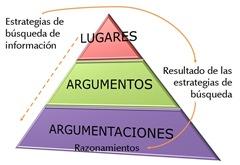 piramide_argumentacion