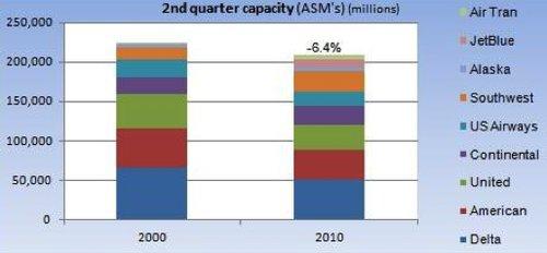Aerolineas en Estados Unidos: menos capacidad de transporte
